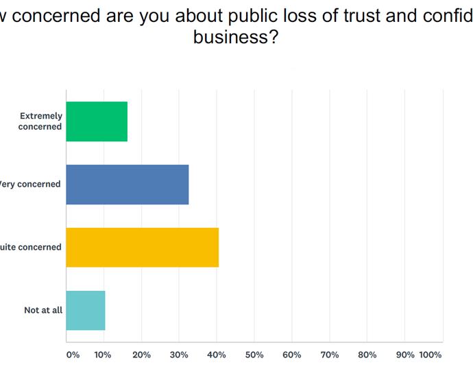 Lack of trust Brexit effect graph