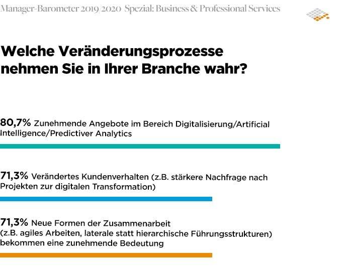 Manager-Barometer 2019/2020 Business & Professional Services | Odgers Berndtson