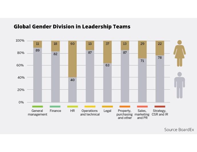 Gender Diversity Report